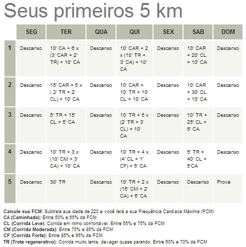 5k - Runner's World